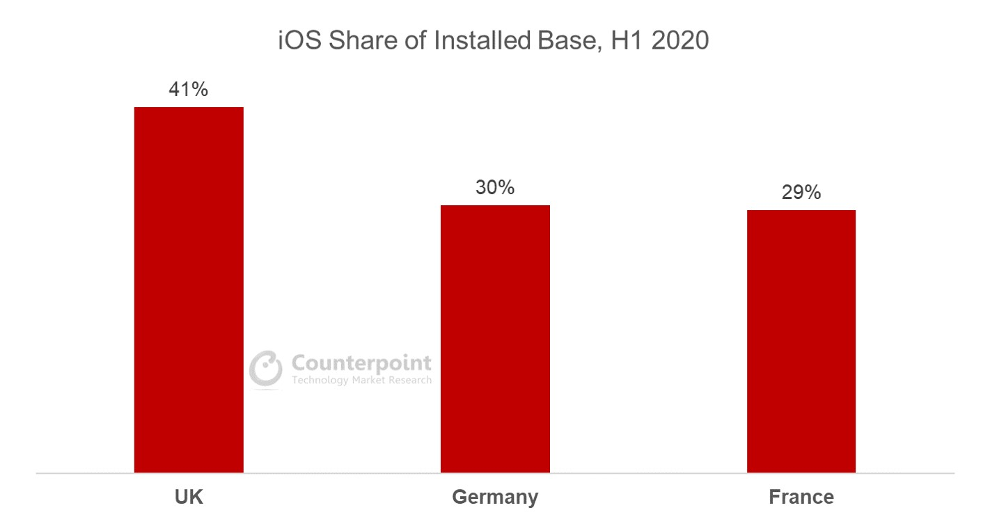 iOS share of installed base, H1 2020
