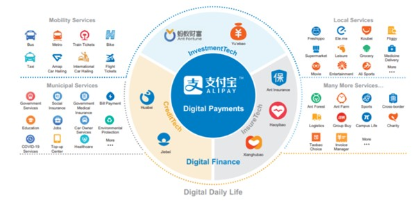 Alipay as One-stop Shop for Digital Payment and Digital Finance Services