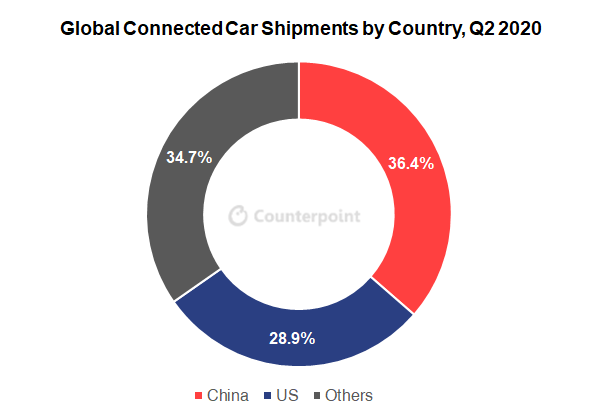 Counterpoint: Connected car market share by country 2020
