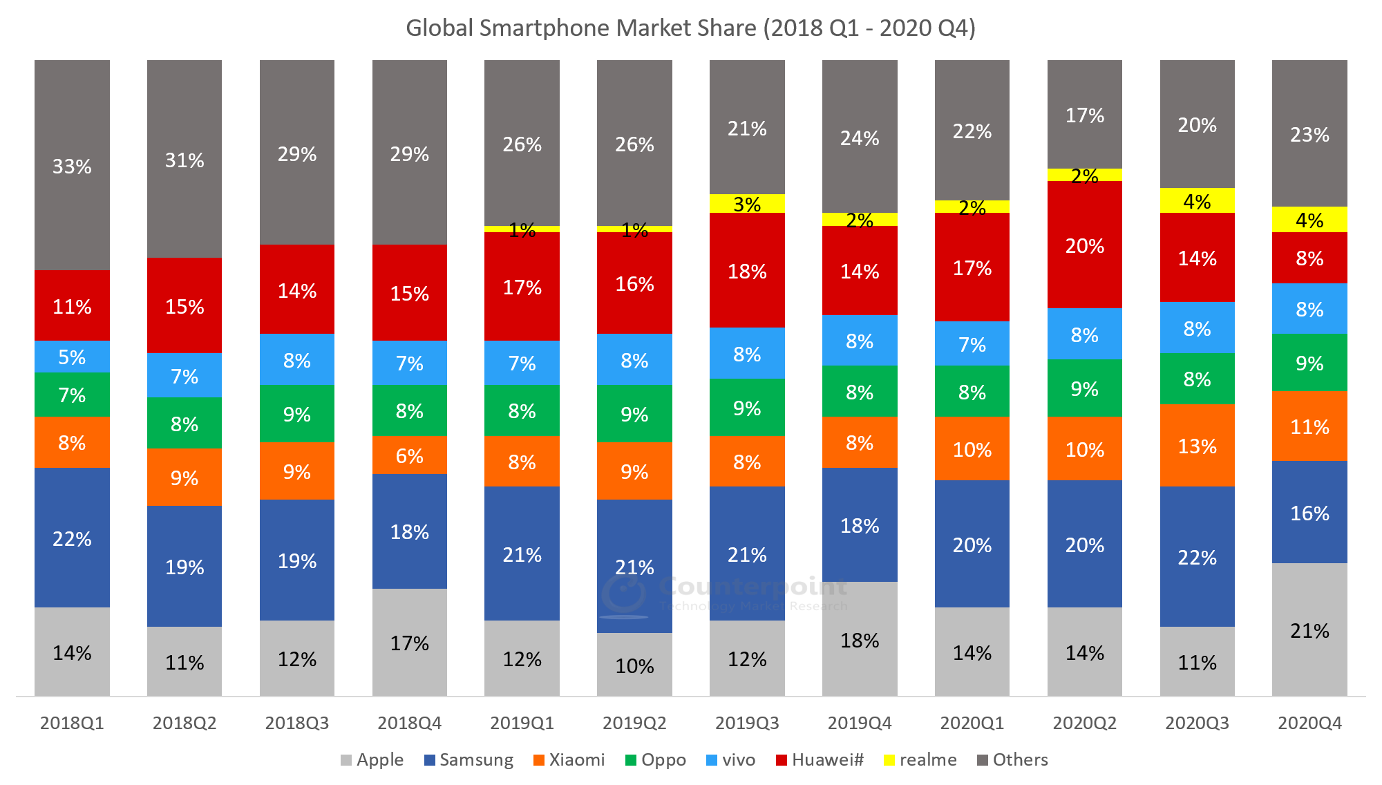 Counterpoint-Global-Smartphone-Quarterly-Market-Data-2018Q1-2020Q4