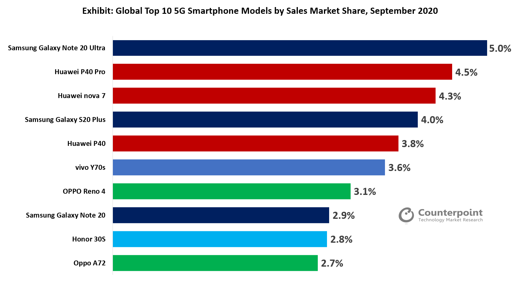 Counterpoint - Global Top 10 5G Smartphone Models by Sales Market Share, September 2020
