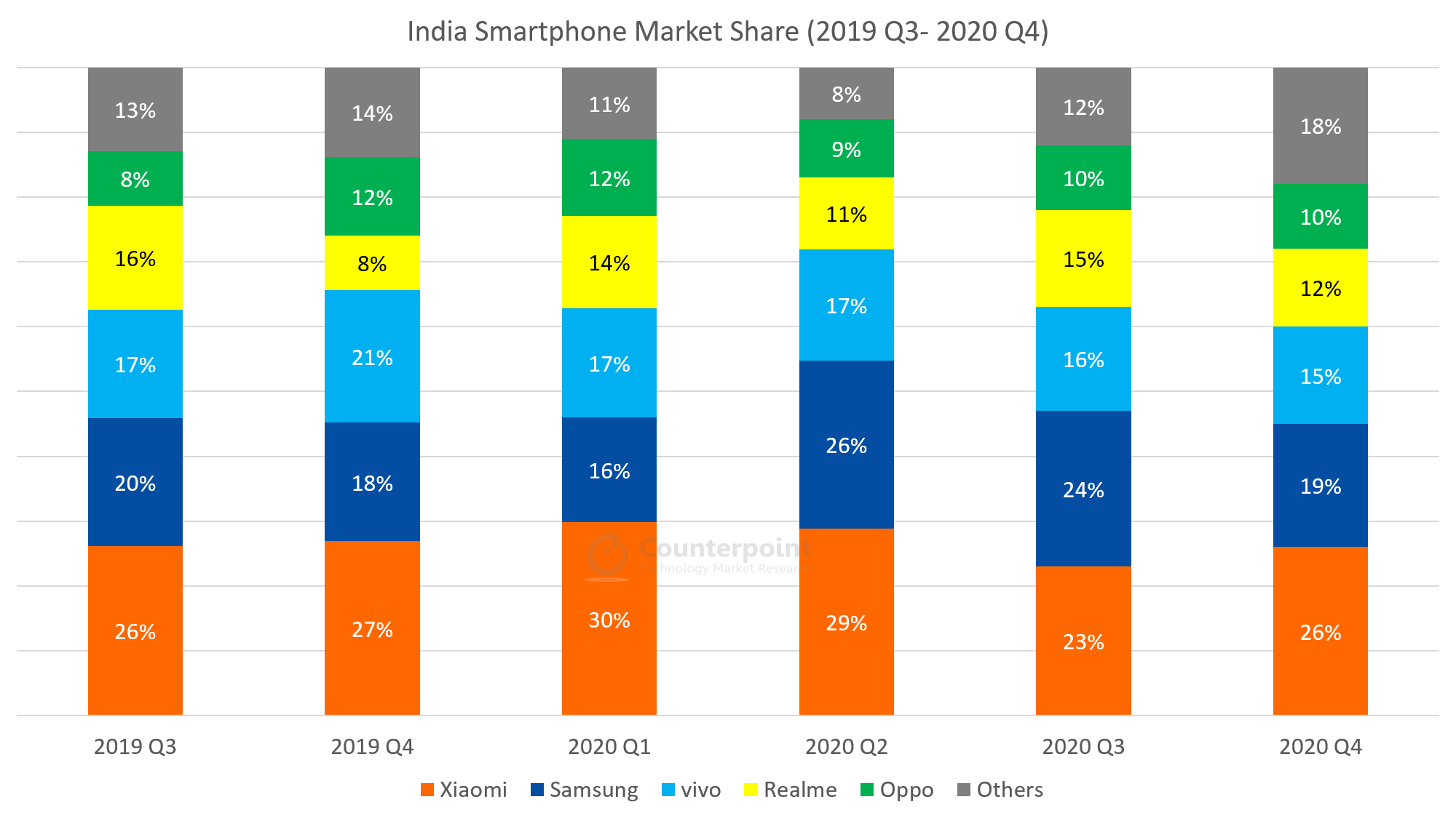 Counterpoint-India-Smartphone-Quarterly-Market-Data-2019Q3-2020Q4