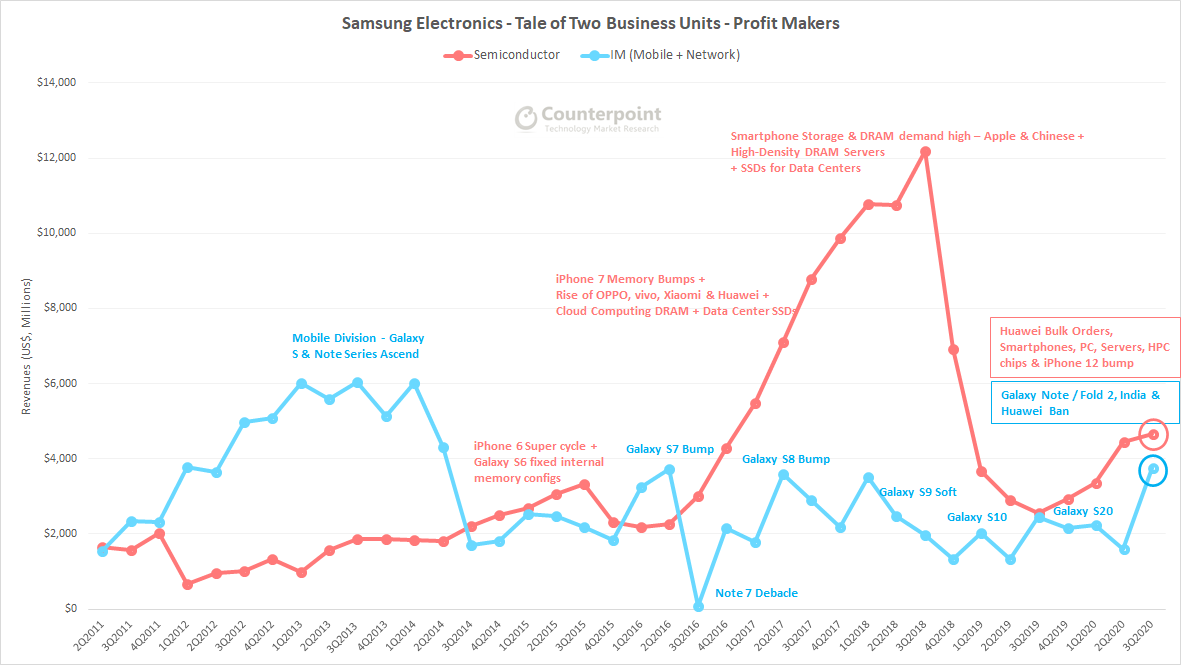 Counterpoint-Samsung-Q3-2020-Earnings-Analysis-Neil-Sha