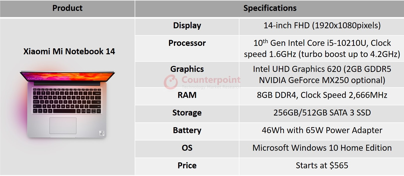 Counterpoint Xiaomi Mi Notebook 14 specifications