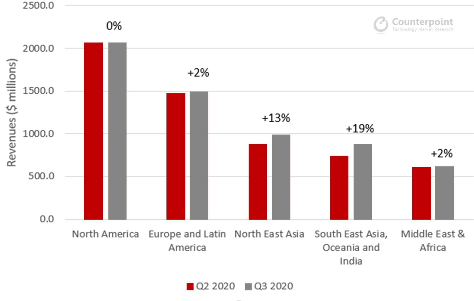 Ericsson Q2 Q3 2020 Revenues by Region