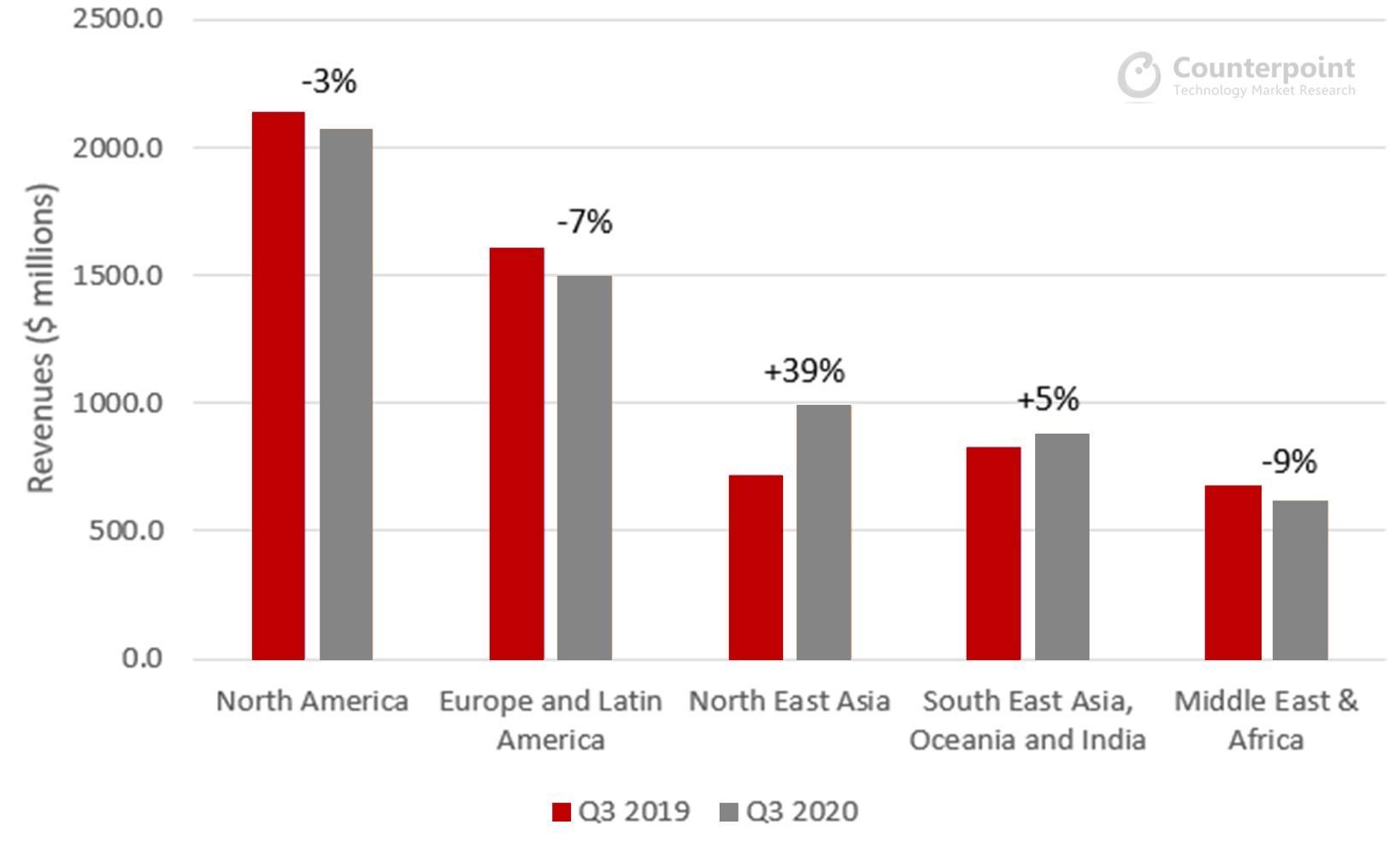 Ericsson Q3 2019-2020 YoY Revenues by Region
