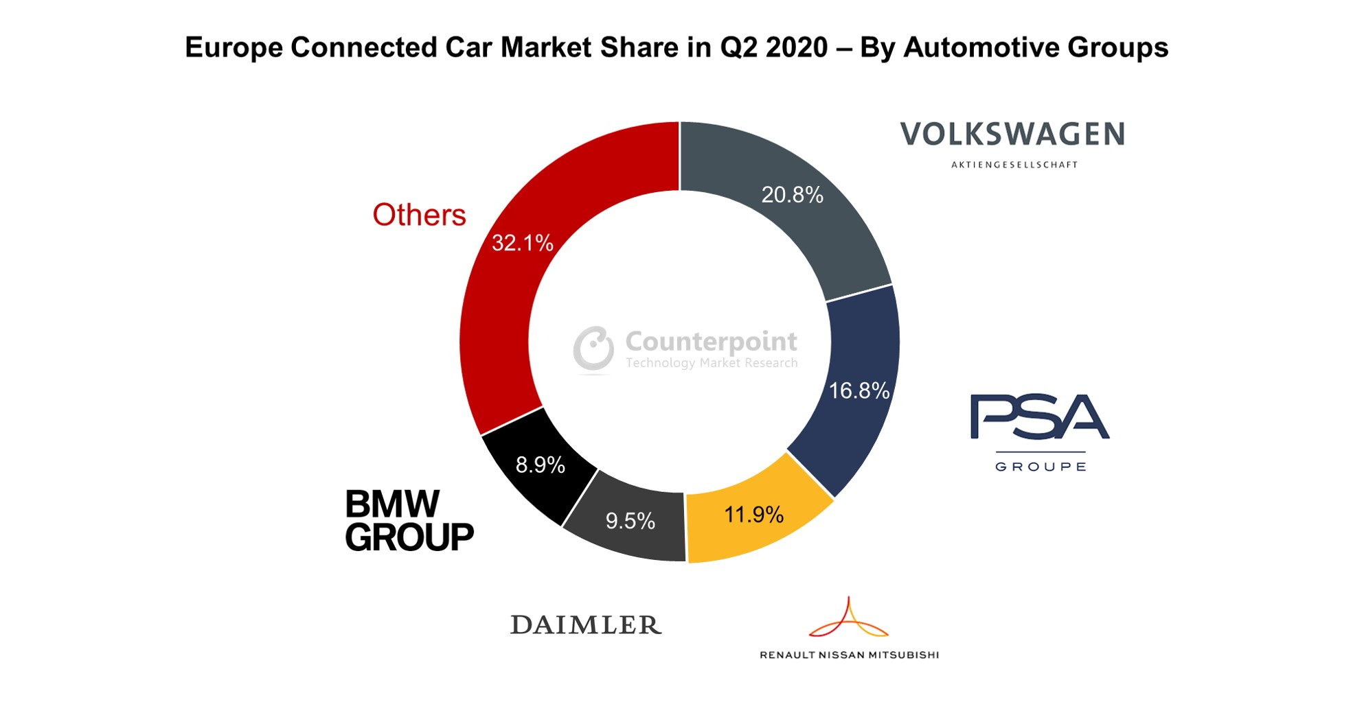 Europe Connected Car Market Share in Q2 2020 – By Automotive Groups
