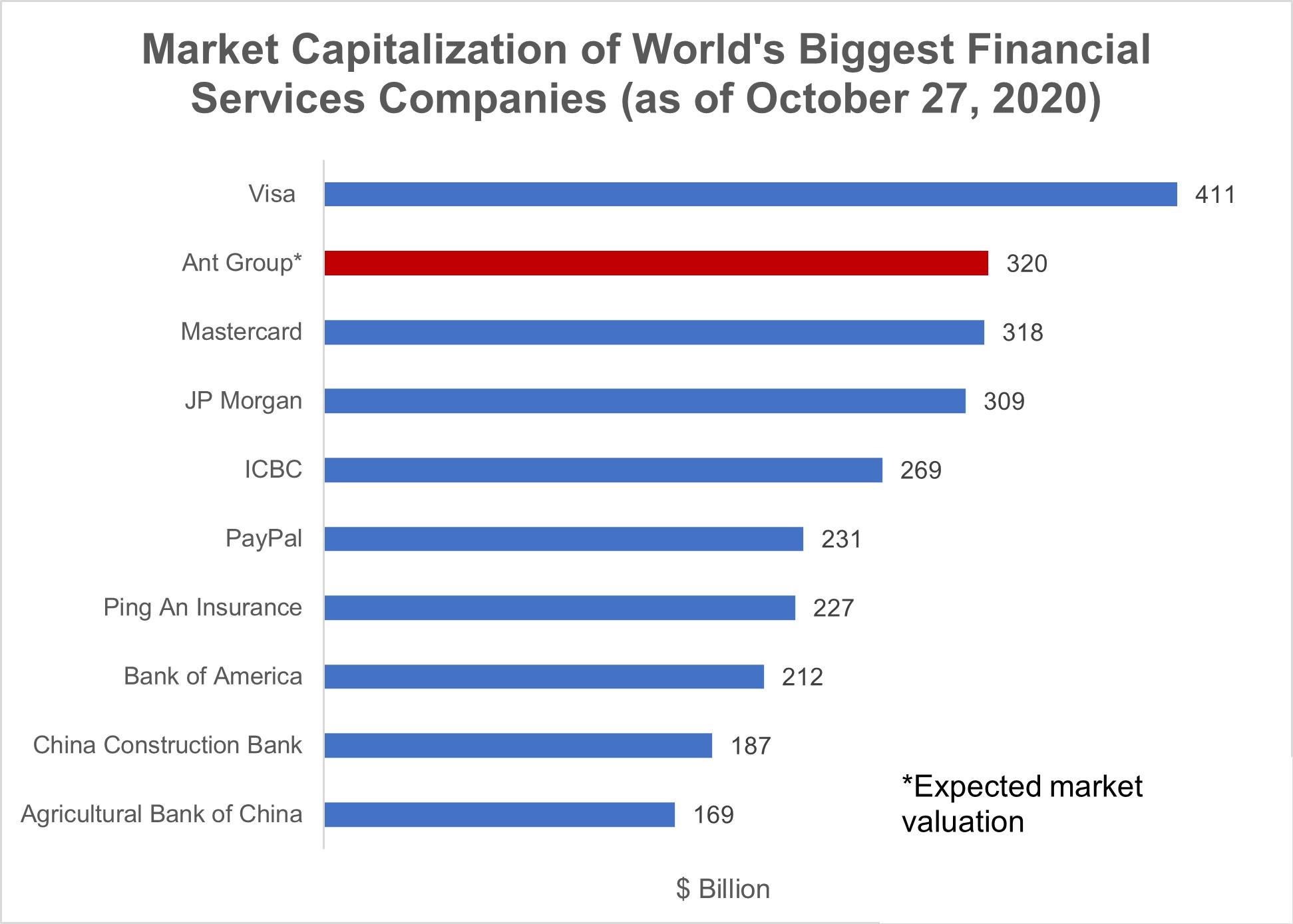 Market Capitalization of World's Biggest Financial Services Companies (as of October 27, 2020)