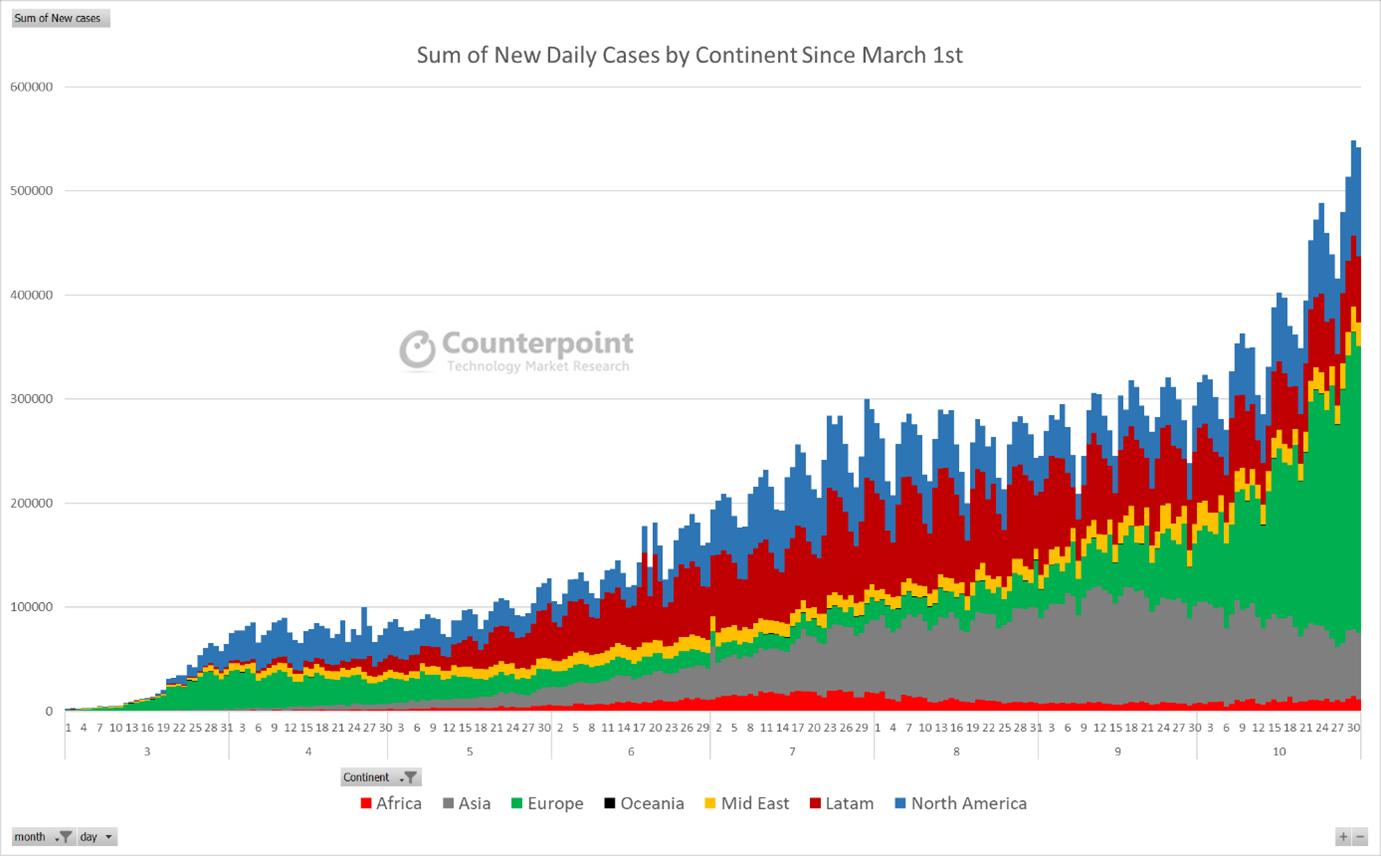 Weekly Update Global Coronavirus Impact And Implications