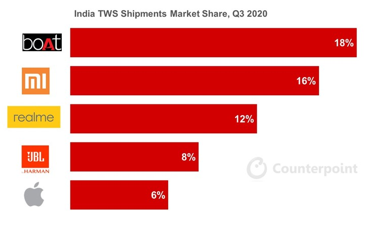 India TWS Shipments Market Share, Q3 2020