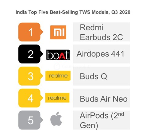 India Top Five Best-Selling TWS Models, Q3 2020