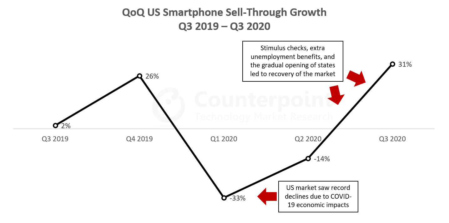 QoQ US Smartphone Sell-Through Growth Q3 2019 - Q3 2020