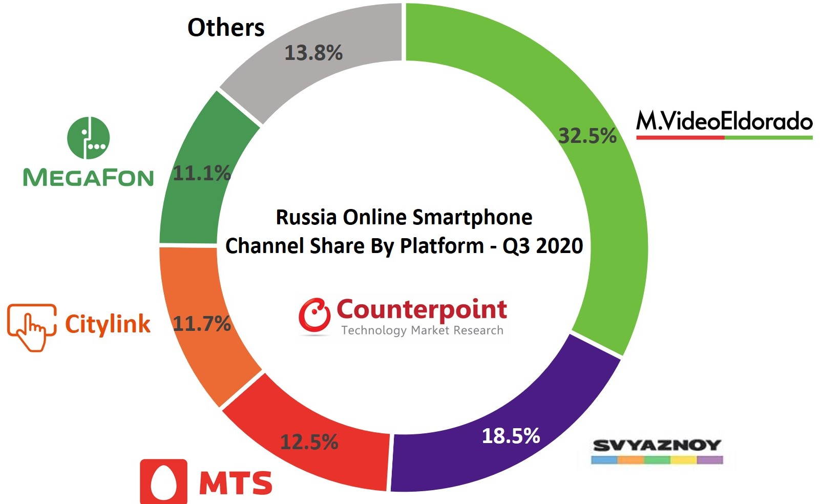 Russia Smartphone Channel Share - Counterpoint