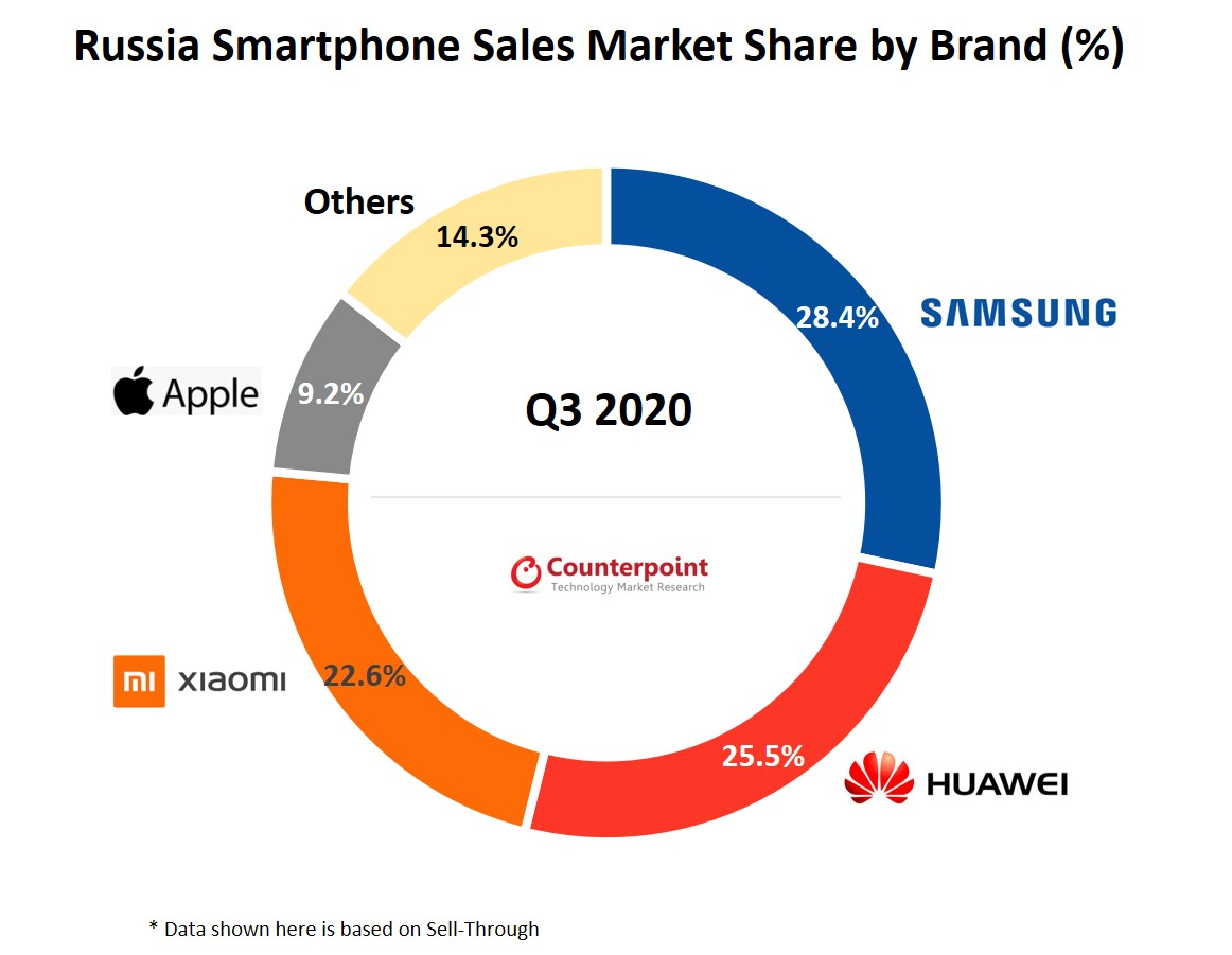 Russia smartphone sales Q3 2020 Counterpoint