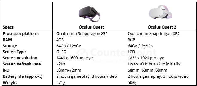Counterpoint Research Oculus Quest 2 Specifications