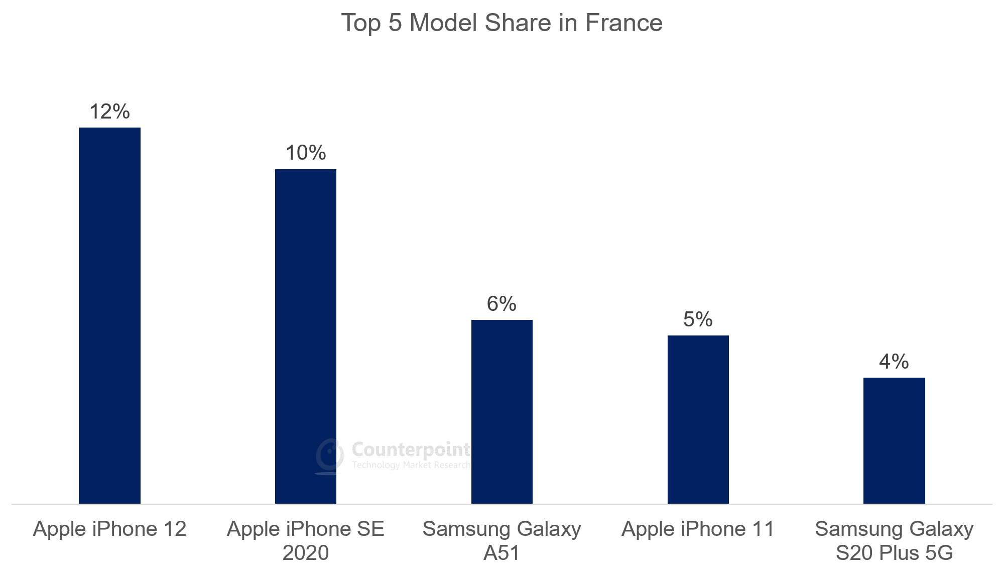 Top 5 Model Share in France - Oct 2020
