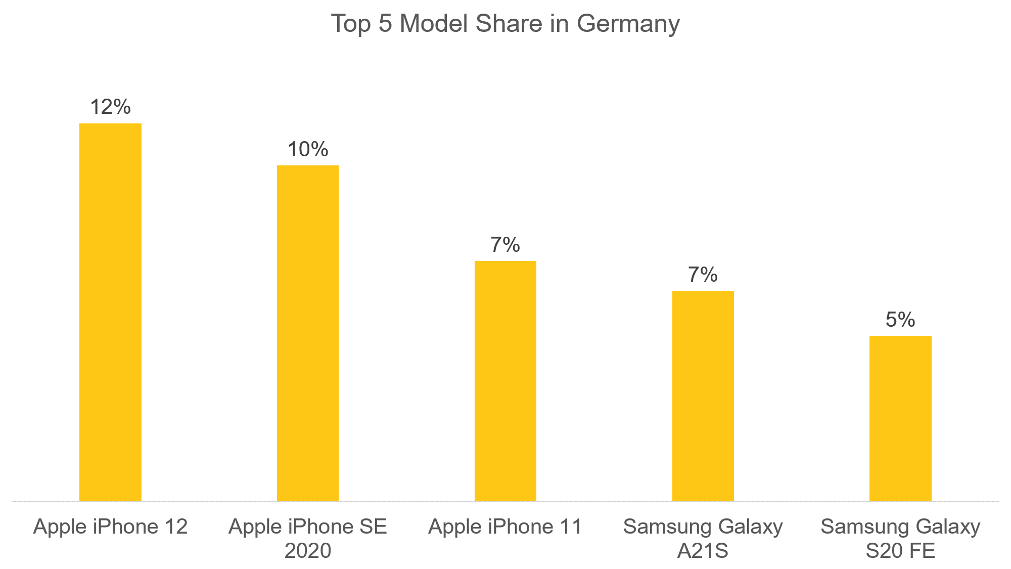 Top 5 Model Share in Germany - Oct 2020
