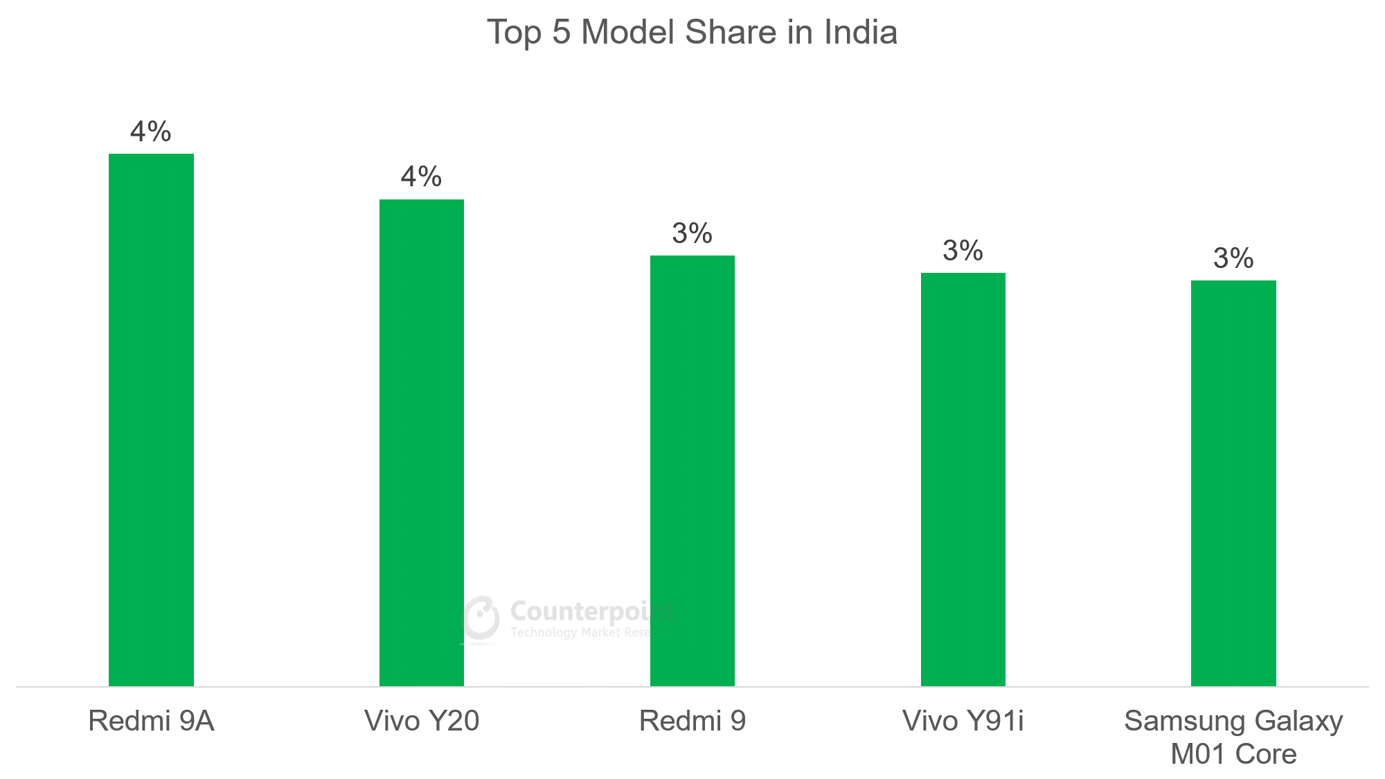 Top 5 Model Share in India - Oct 2020