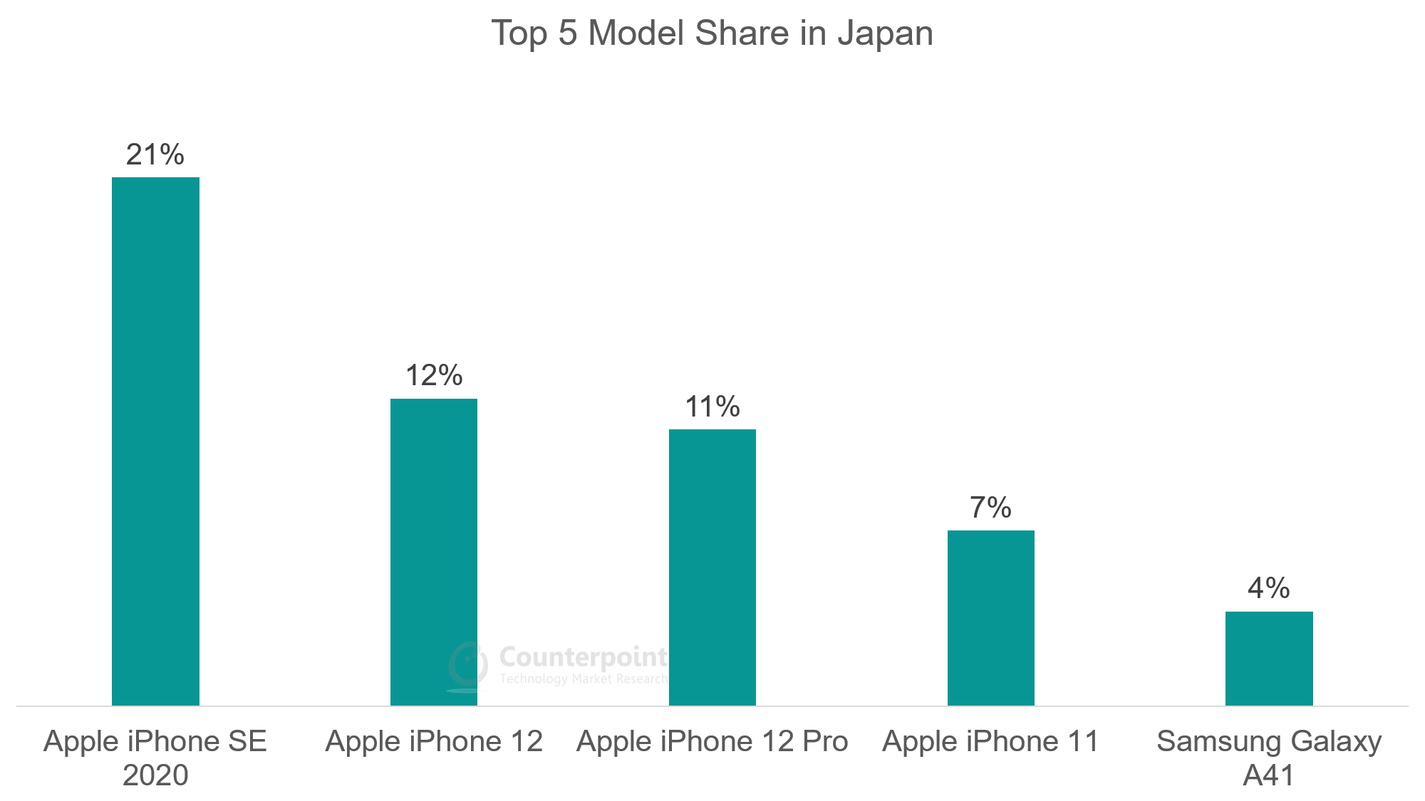 Top 5 Model Share in Japan - Oct 2020