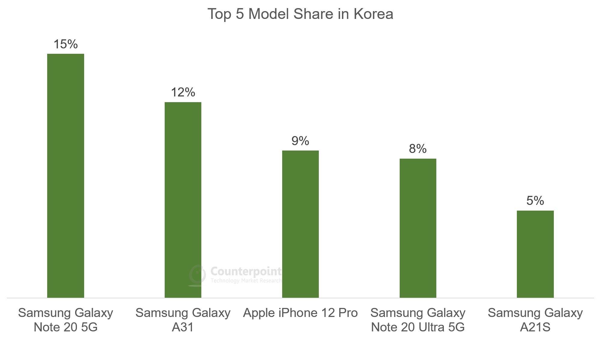 Top 5 Model Share in Korea - Oct 2020