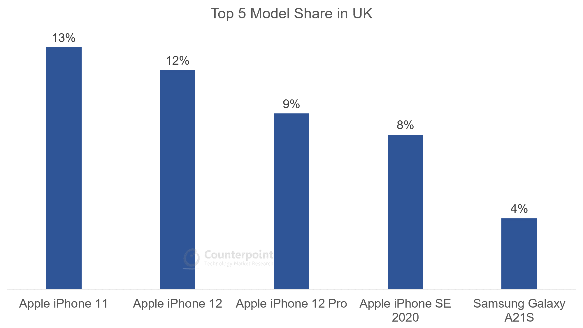 Top 5 Model Share in UK - Oct 2020