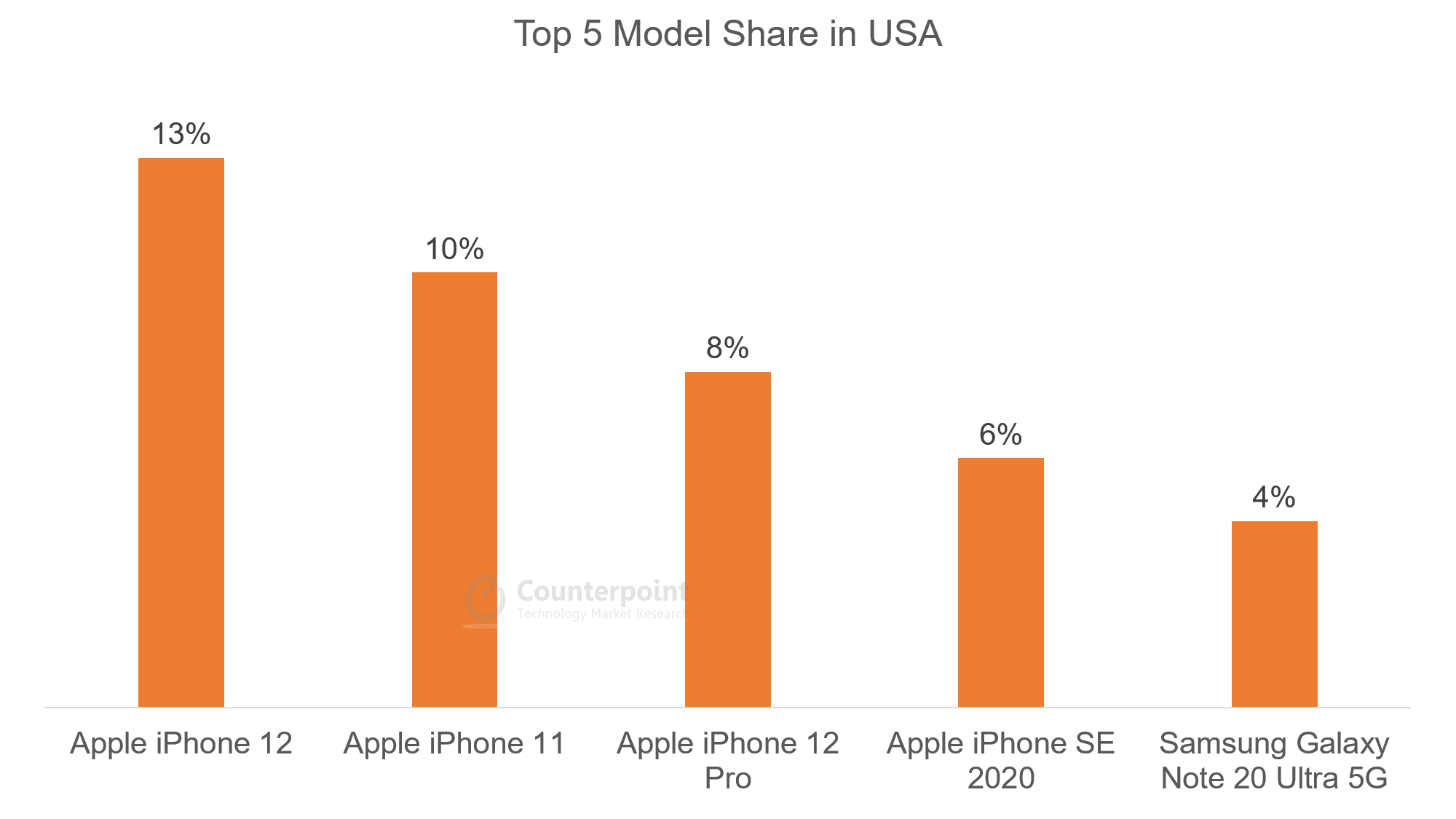 Top 5 Model Share in USA - Oct 2020