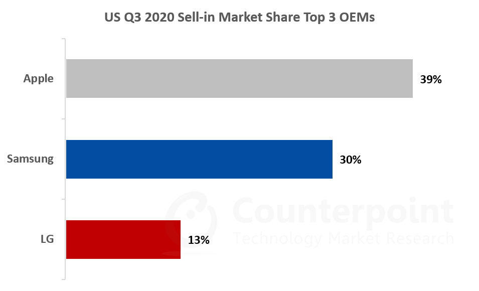 US Q3 2020 Sell-in Market Share Top 3 OEMs