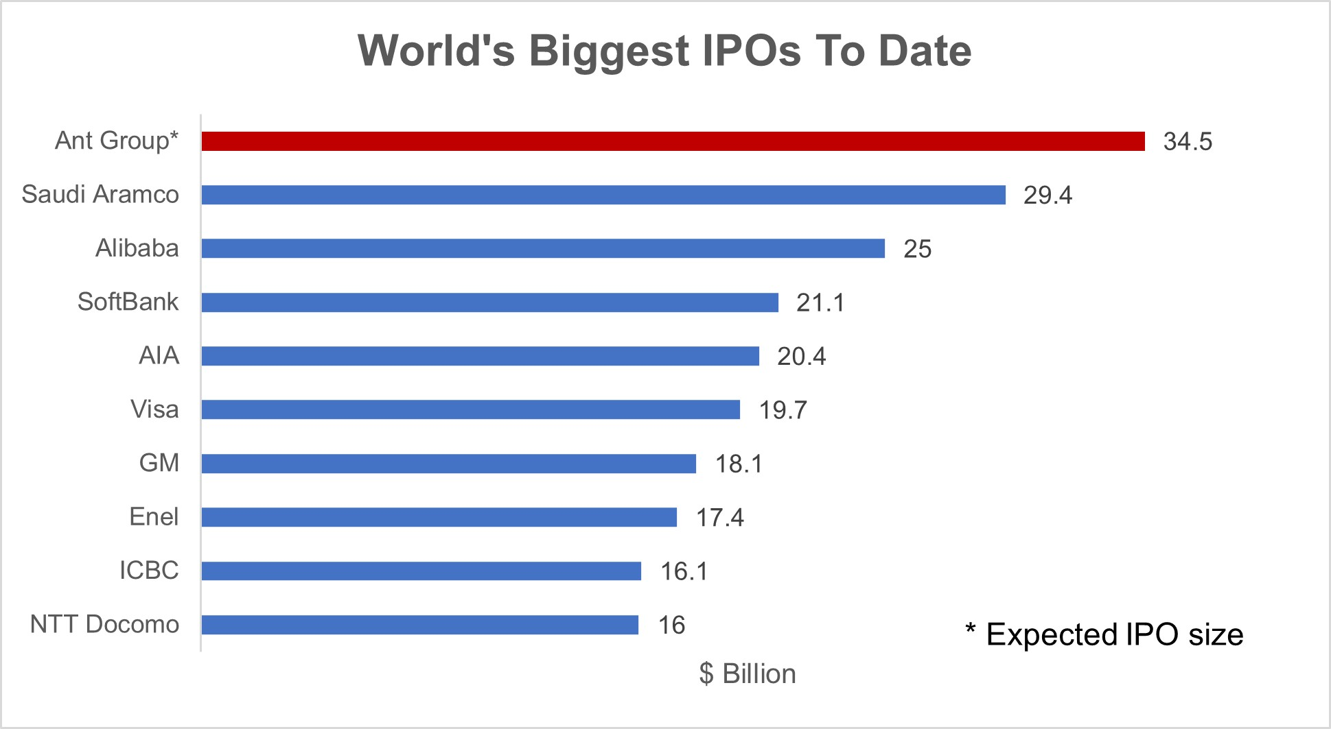 World's Biggest IPOs To Date