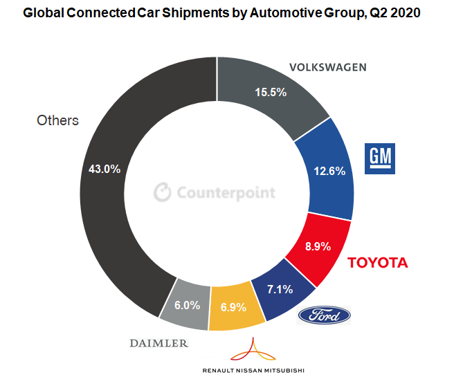 Counterpoint: connected car market share by automaker company 2020