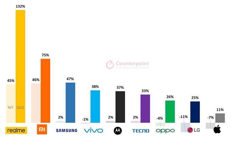 OEMs' smartphone shipments growth Q3 2020: YoY Growth / QoQ Growth
