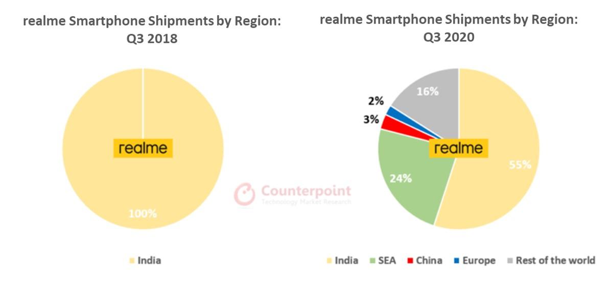realme Smartphone Shipments by Region Q3 2018 vs Q3 2020