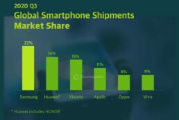 INFOGRAPHIC: Q3-2020 | MOBILE MARKET MONITOR