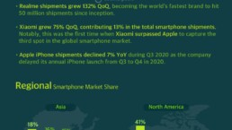 INFOGRAPHIC: Q3-2020   MOBILE MARKET MONITOR