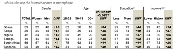 Adults Who Use Internet or Own a Smartphone