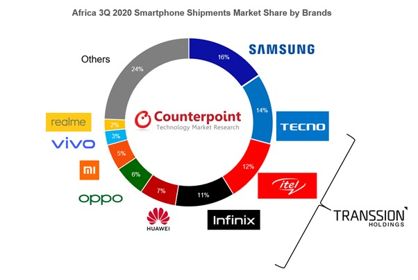 Africa 3Q 2020 Smartphone Shipments Market Share by Brands