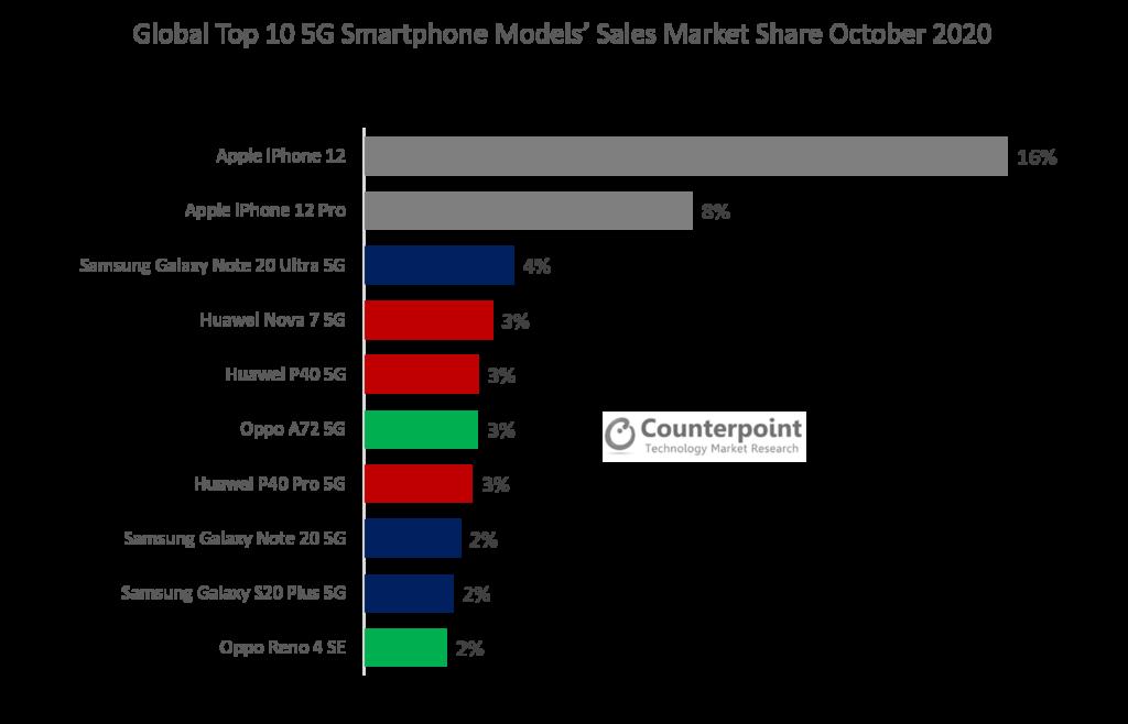 Global Top 10 5G Models' Sales Market Share October 2020
