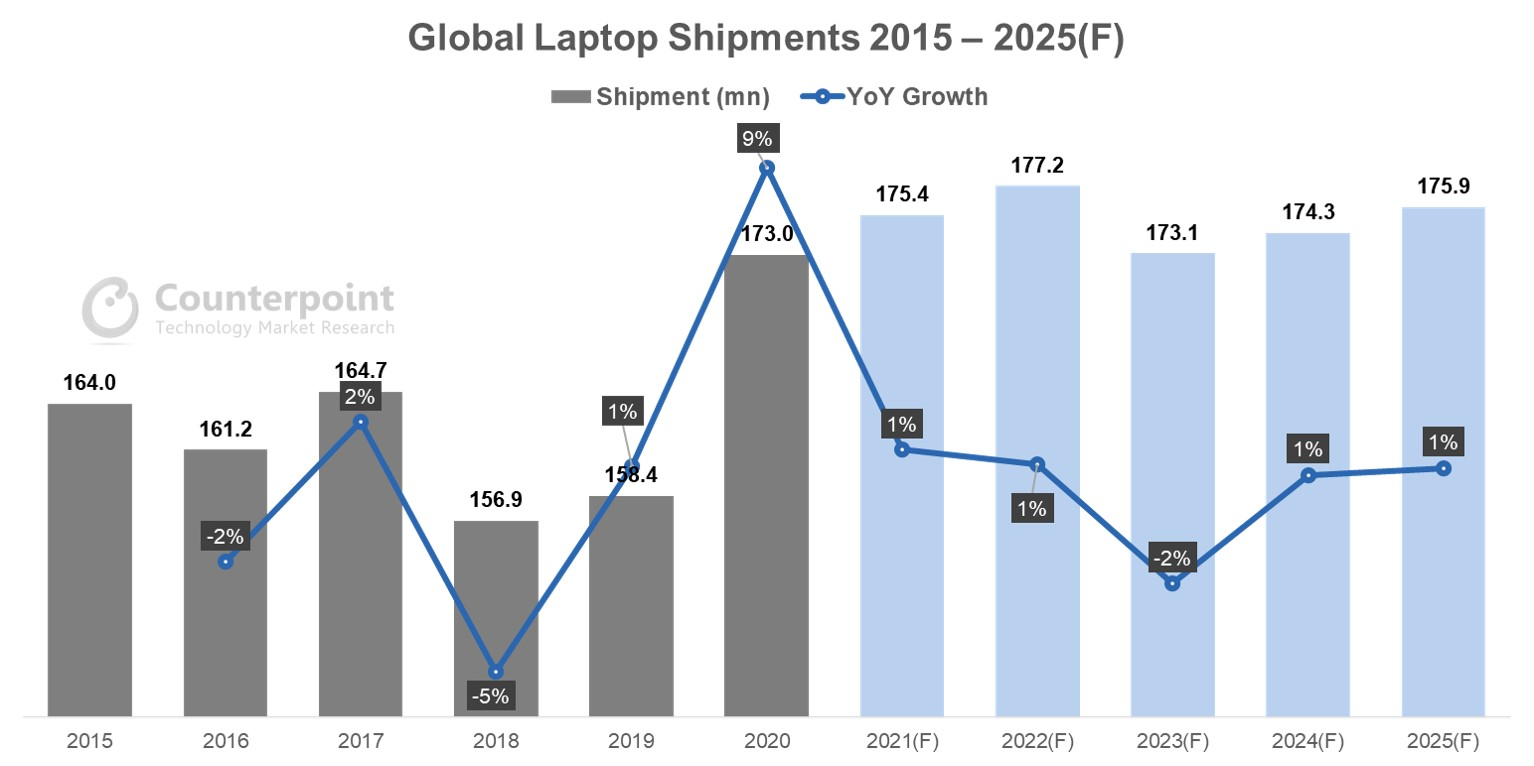 Counterpoint Research - Global Laptop Shipments