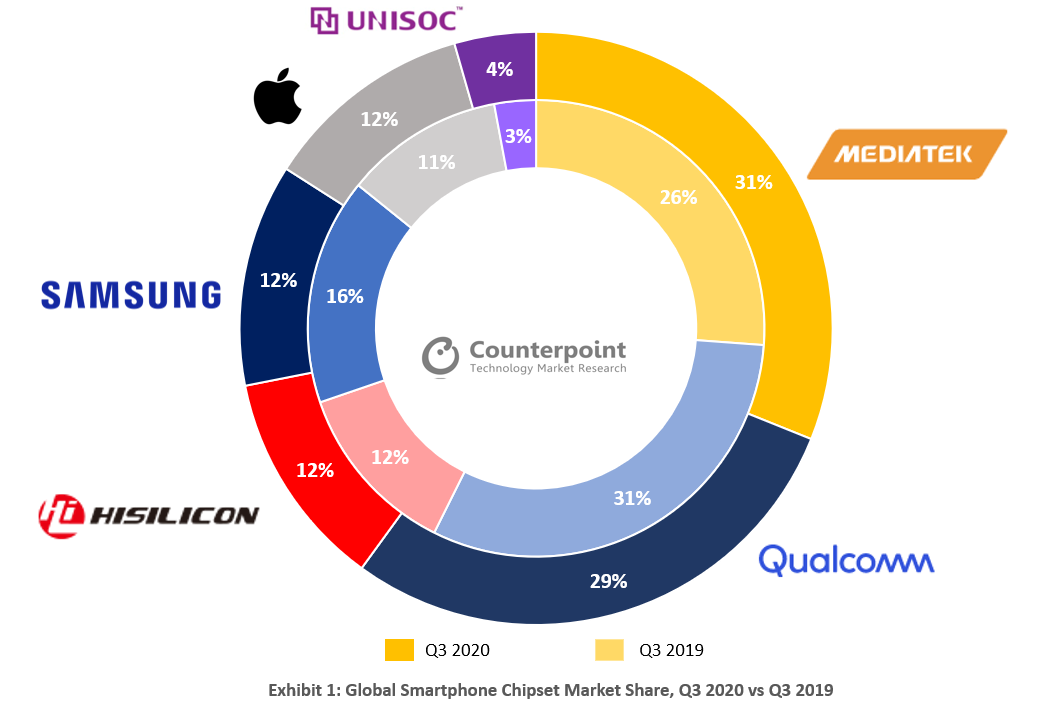 Counterpoint - Global Smartphone Chipset Market Share, Q3 2020 vs Q3 2019