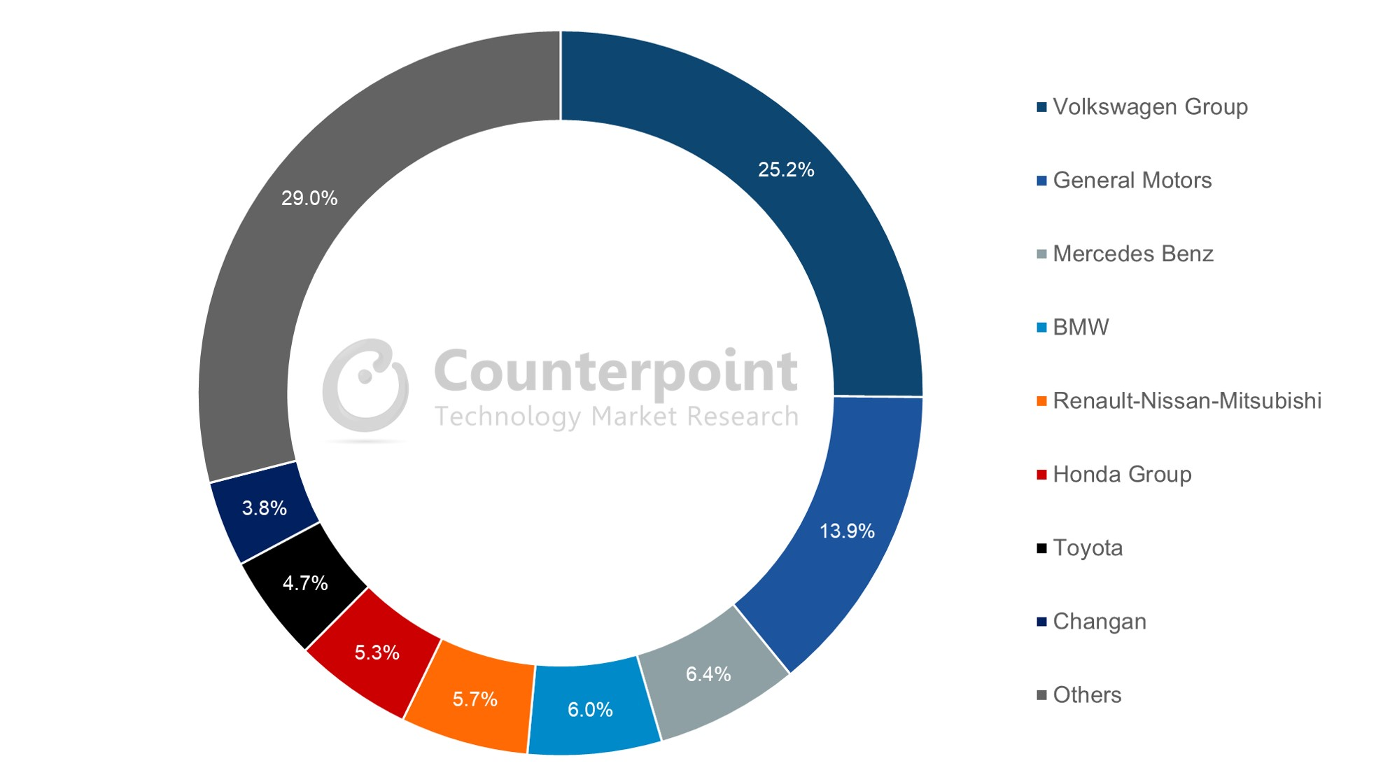 Counterpoint Projection for China Connected Car Sales Volume Share by Brand, 2020