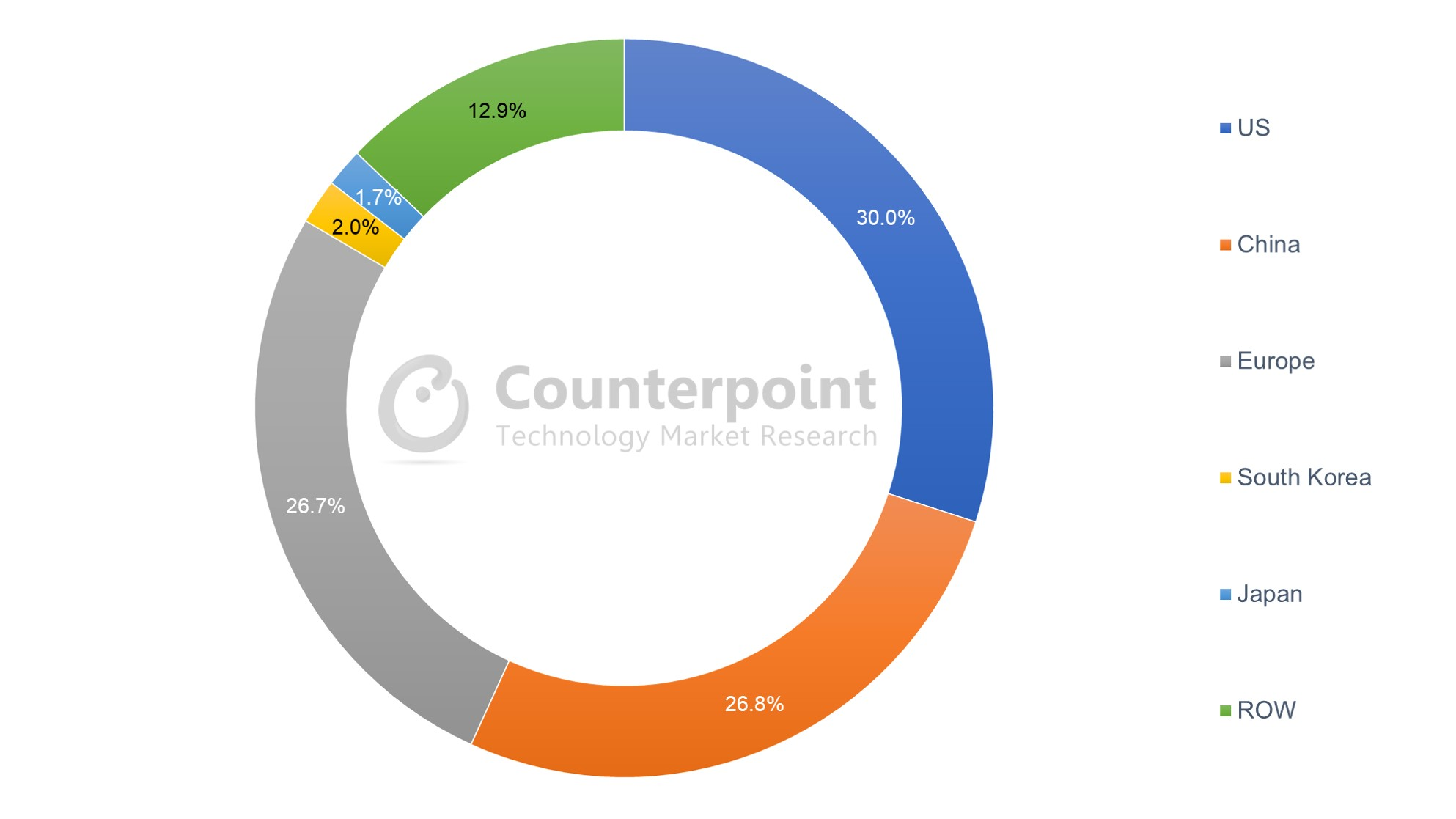 Counterpoint Research - Global Connected Car Sales Volume Share by Country, 2020