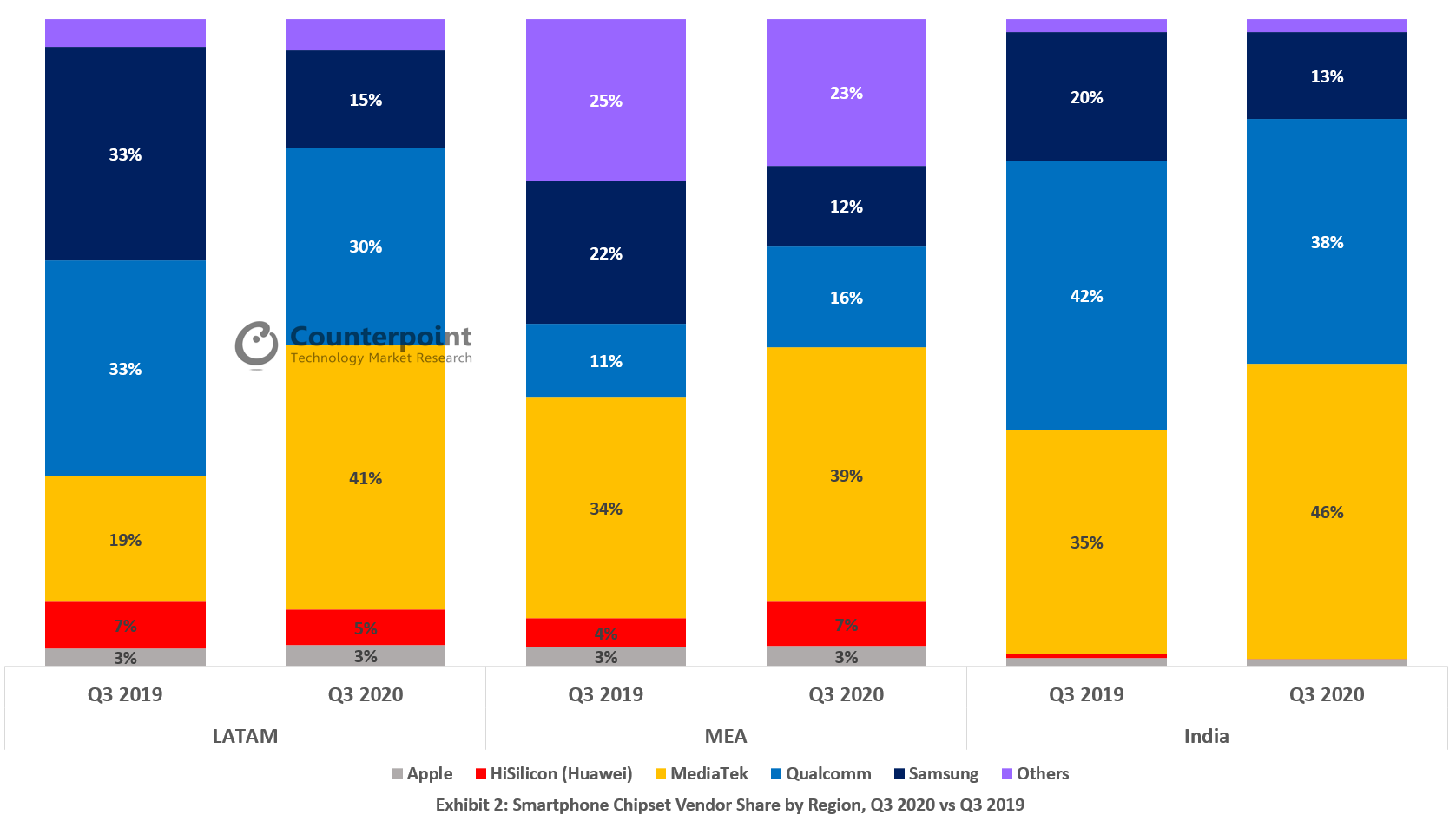 Counterpoint - Smartphone Chipset Vendor Share by Region, Q3 2020 vs Q3 2019