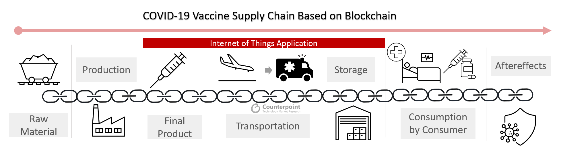 Counterpoint_ COVID 19 Vaccine Supply Chain Based on Blockchain