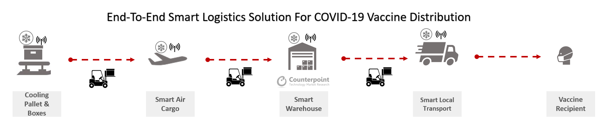 Counterpoint_ End to End Smart Logistics Solution for COVID 19 Vaccine Distribution