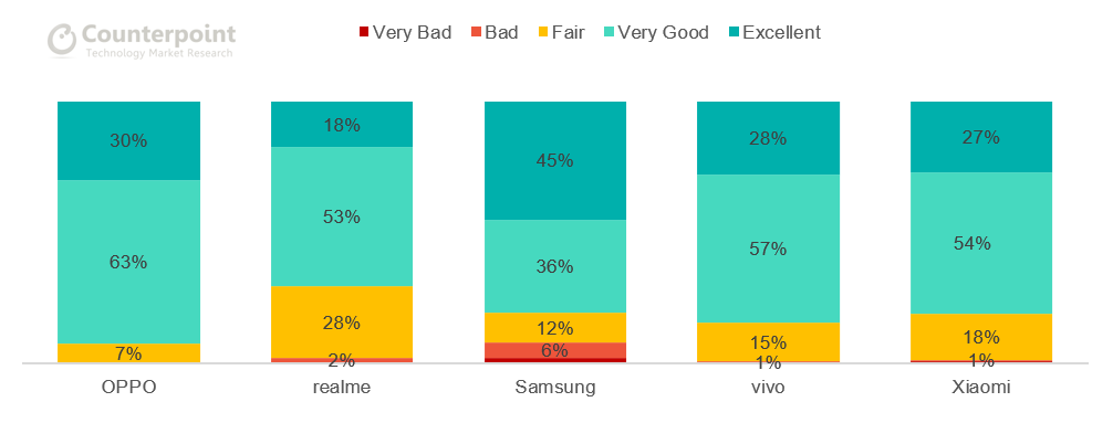 Customer Rating of Overall Service Experience