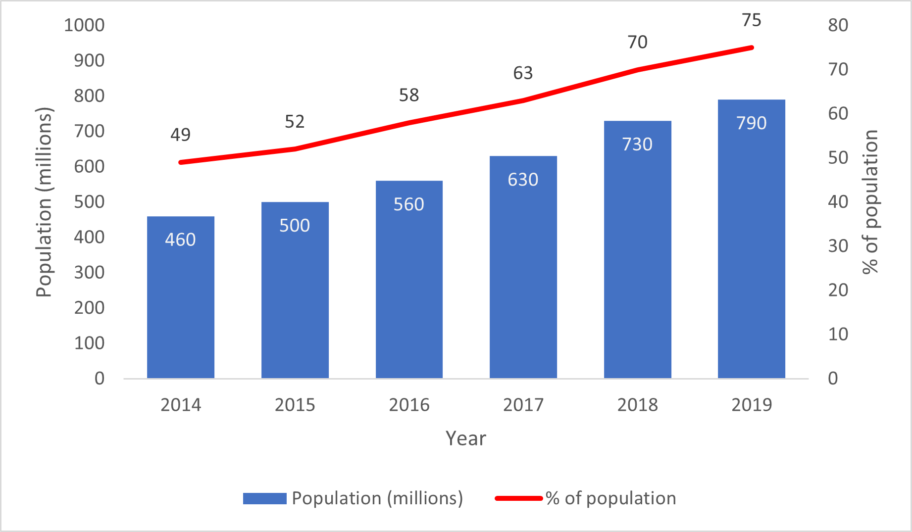 Sub-Saharan Africa Population Covered by a Mobile Broadband Network (3G and Above)