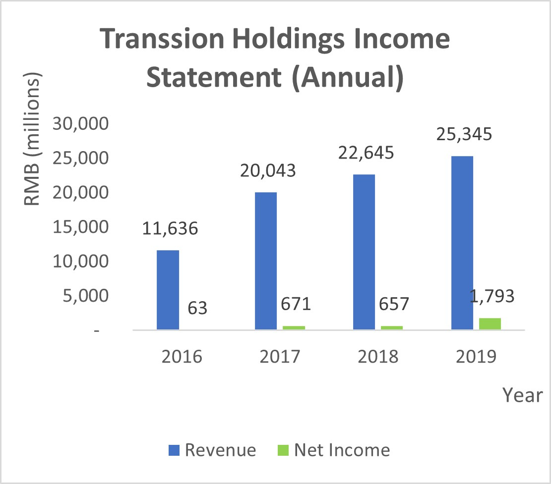 Transsion Holdings Income Statement (Annual)