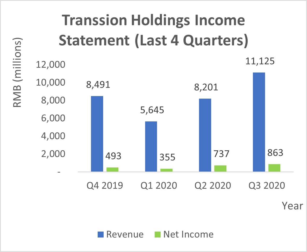 Transsion Holdings Income Statement (Last 4 Quarters)