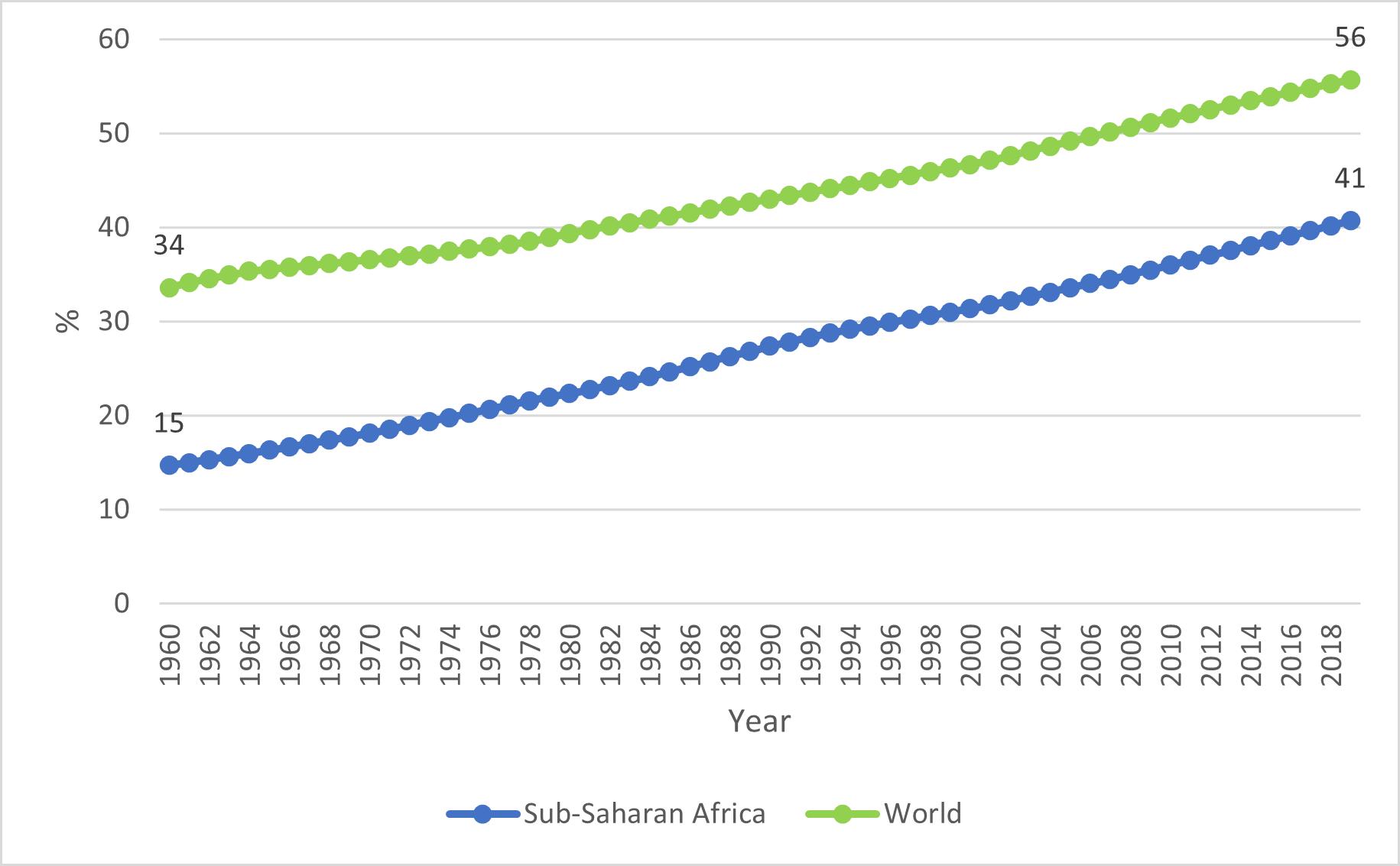 Urban population (% of total population)
