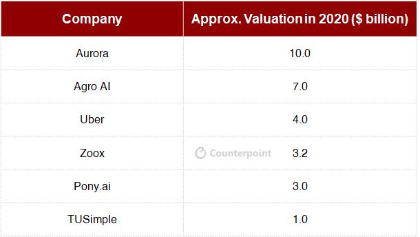 Counterpoint: Uber Aurora Deal Analysis