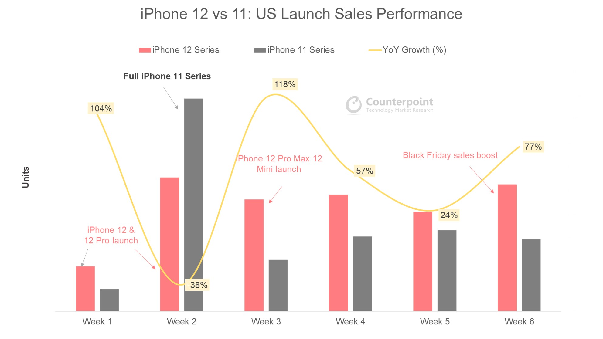 iPhone sales - iPhone 12 vs iPhone 11 - US launch sales performance